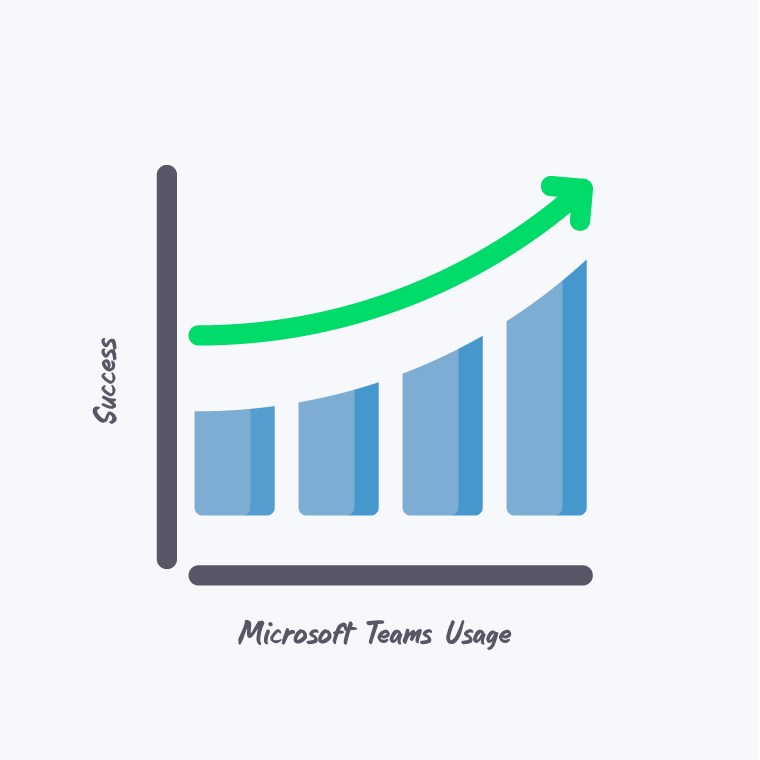 Graph showing correlation between Teams usage and Success