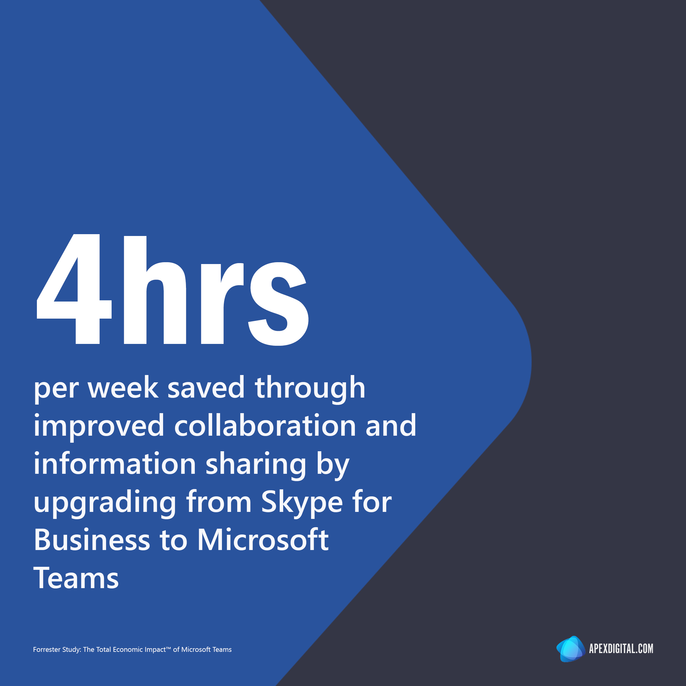 4 hours per week are saved through improved collaboration and information sharing by upgrading from Skype for Business to Microsoft Teams