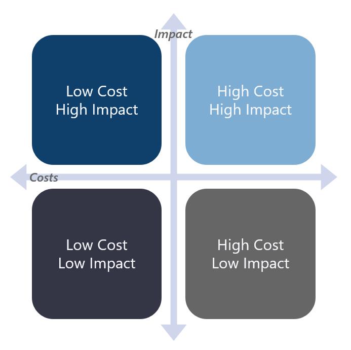 Apex Impact Cost Matrix