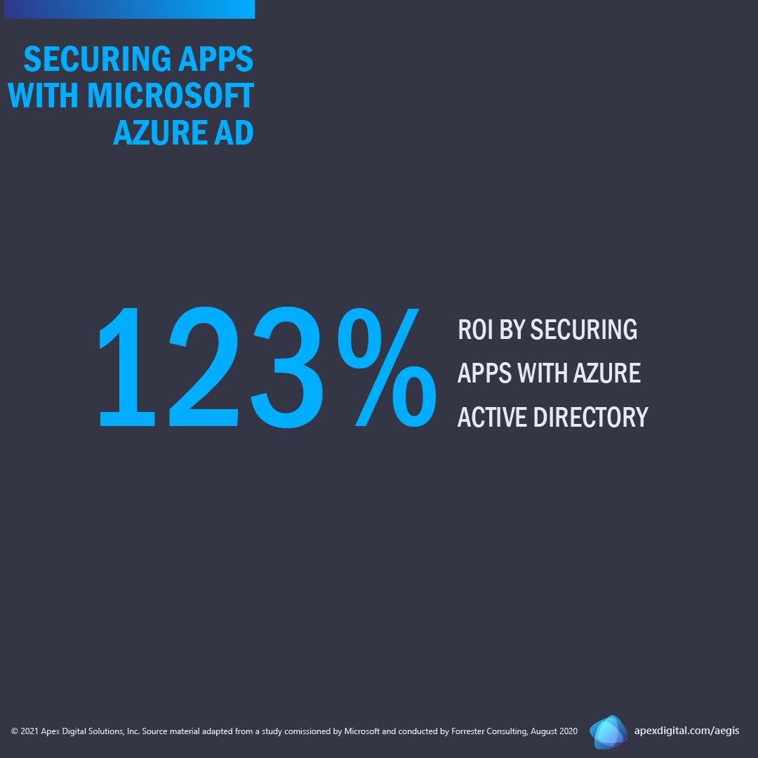 Total Economic Impact Azure AD image 1