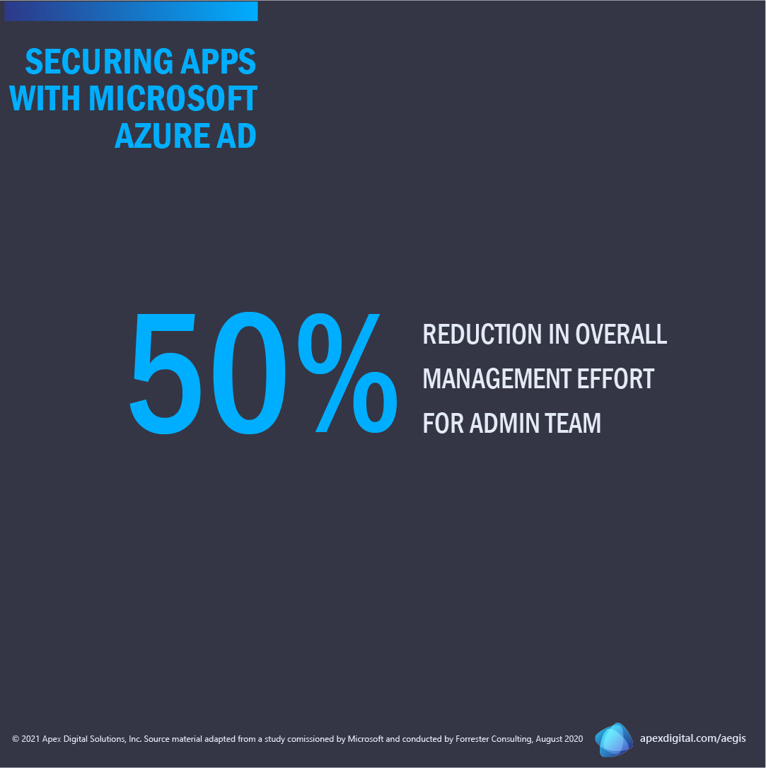 Azure AD results in 50% reduction in overall management effort for admin team