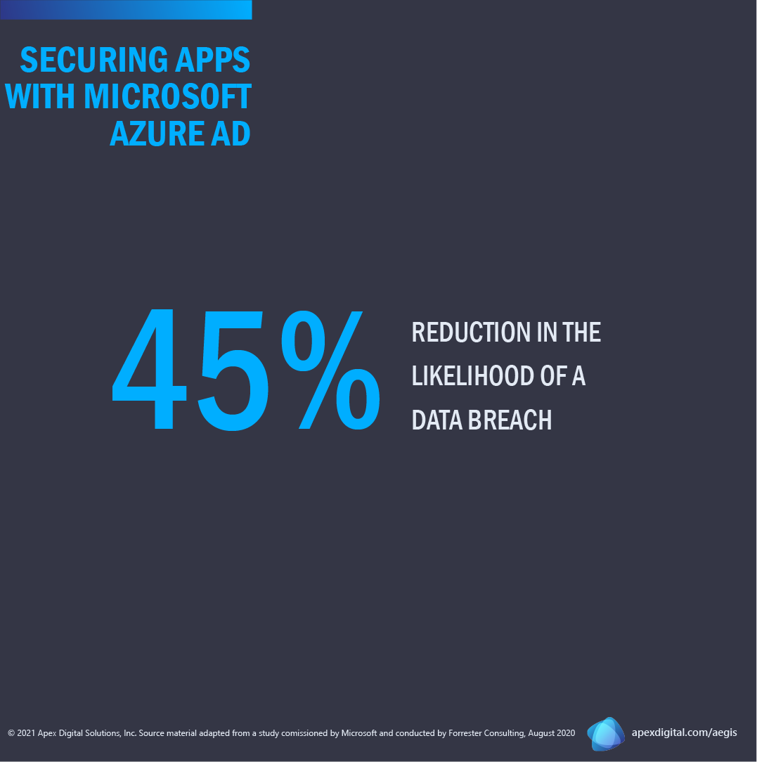 Organizations who adopted Azure Active Directory experienced a 45% reduction in the likelihood of a data breach.