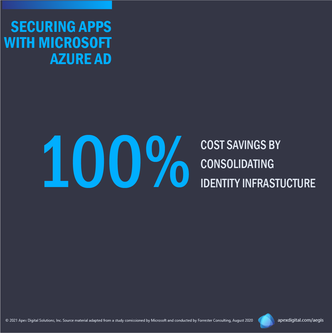 100% cost savings by eliminating on-premises environments and consolidating identity infrastructure Azure AD